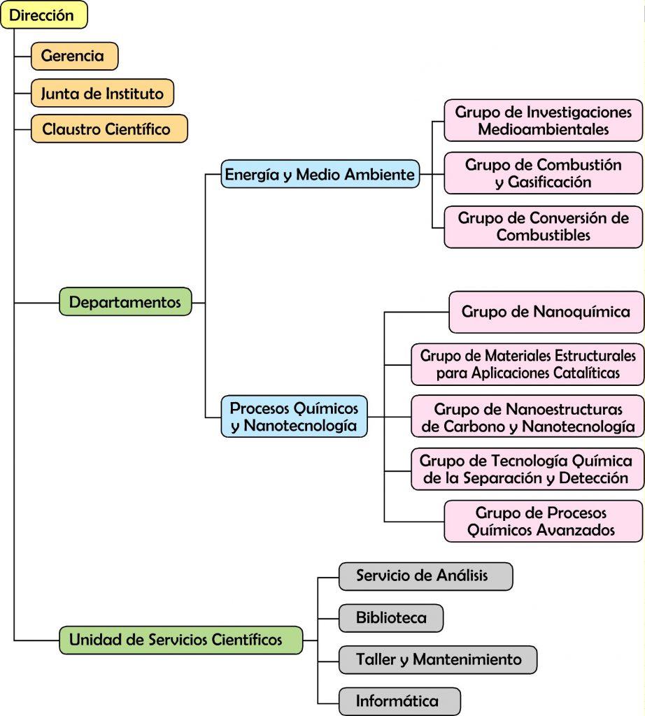 organigrama-espanol